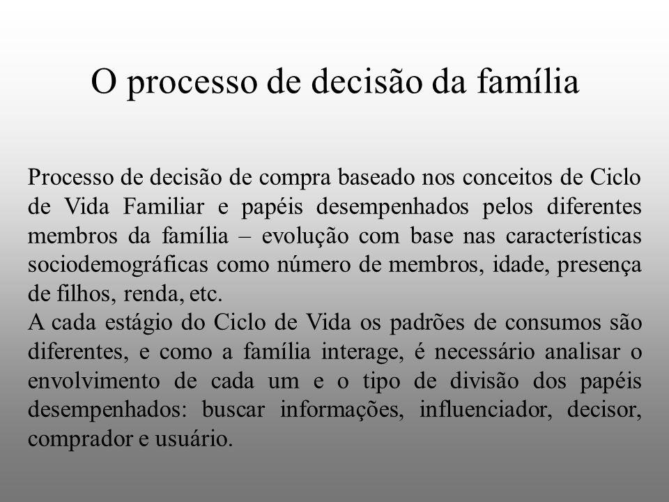 O processo de decisão da família