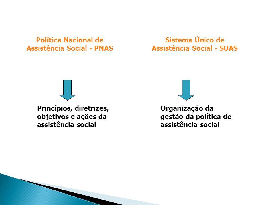 Política Nacional de Assistência Social - PNAS