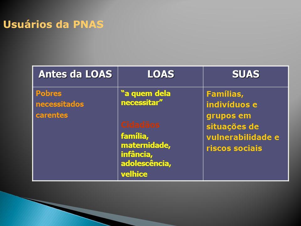 Usuários da PNAS Antes da LOAS LOAS SUAS Cidadãos Pobres necessitados