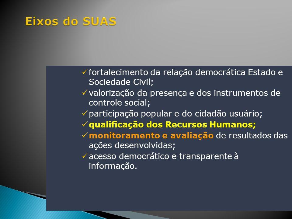 Eixos do SUASfortalecimento da relação democrática Estado e Sociedade Civil; valorização da presença e dos instrumentos de controle social;