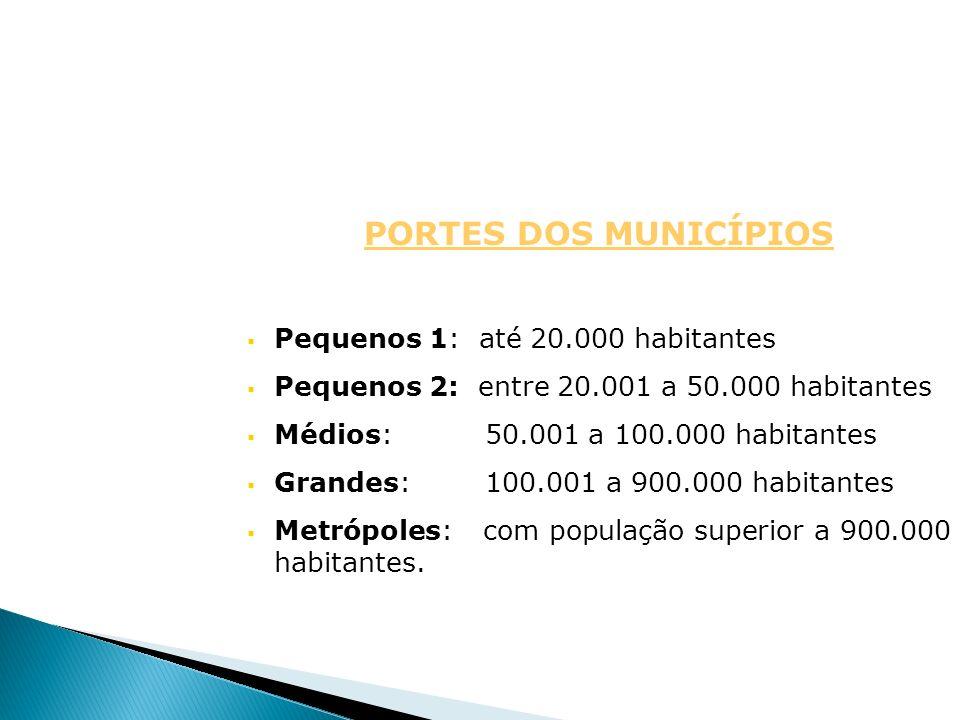 PORTES DOS MUNICÍPIOS Pequenos 1: até 20.000 habitantes