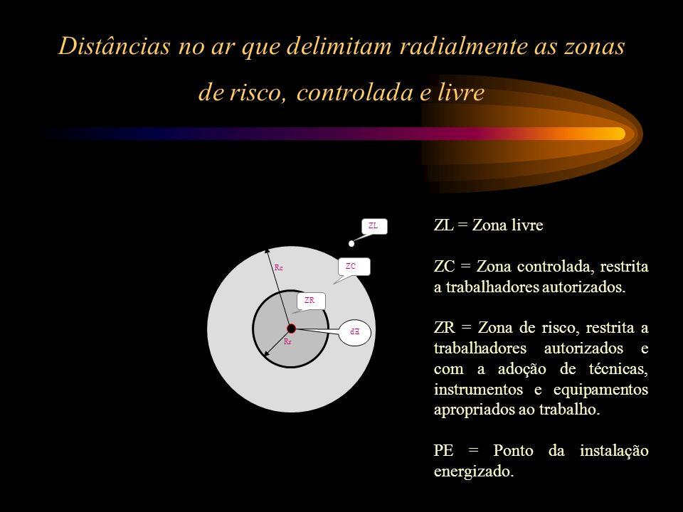Distâncias no ar que delimitam radialmente as zonas de risco, controlada e livre