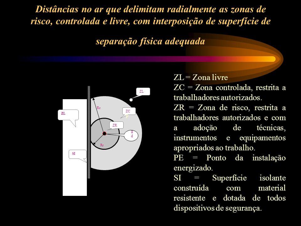 Distâncias no ar que delimitam radialmente as zonas de risco, controlada e livre, com interposição de superfície de separação física adequada