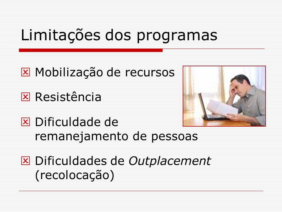 Limitações dos programas
