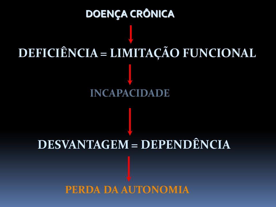 DEFICIÊNCIA = LIMITAÇÃO FUNCIONAL DESVANTAGEM = DEPENDÊNCIA