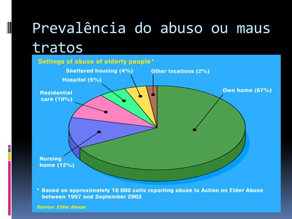 Prevalência do abuso ou maus tratos