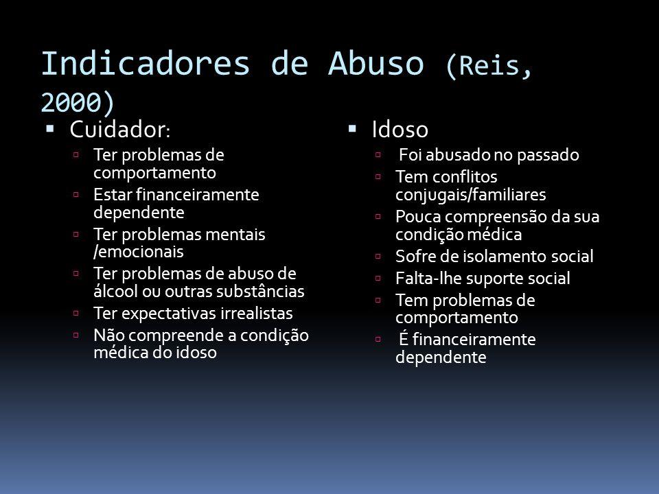 Indicadores de Abuso (Reis, 2000)