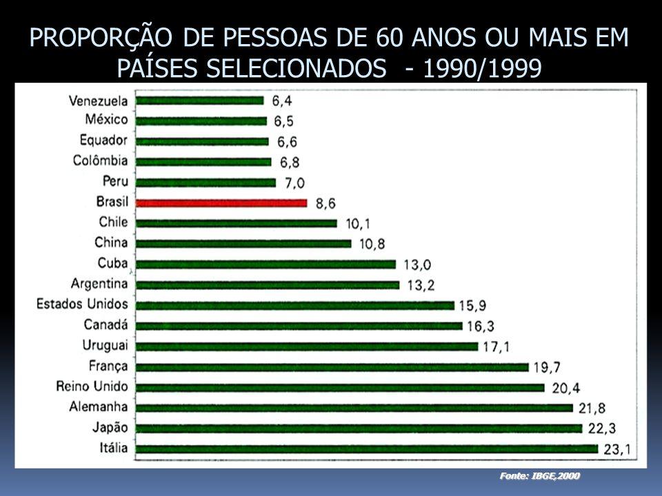 PROPORÇÃO DE PESSOAS DE 60 ANOS OU MAIS EM PAÍSES SELECIONADOS - 1990/1999