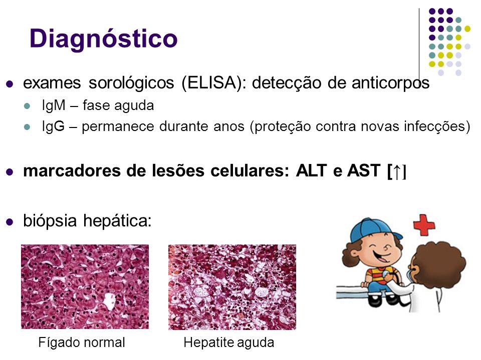 Diagnóstico exames sorológicos (ELISA): detecção de anticorpos