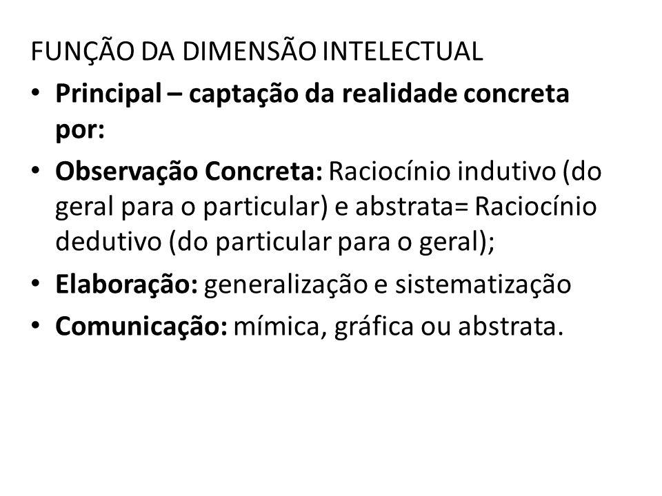FUNÇÃO DA DIMENSÃO INTELECTUAL