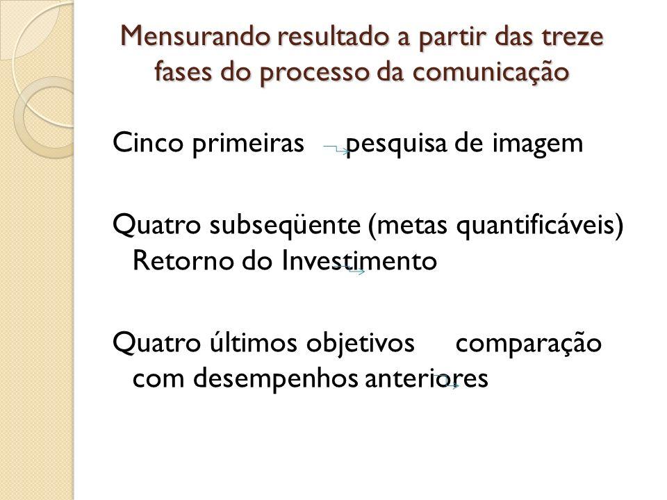 Mensurando resultado a partir das treze fases do processo da comunicação