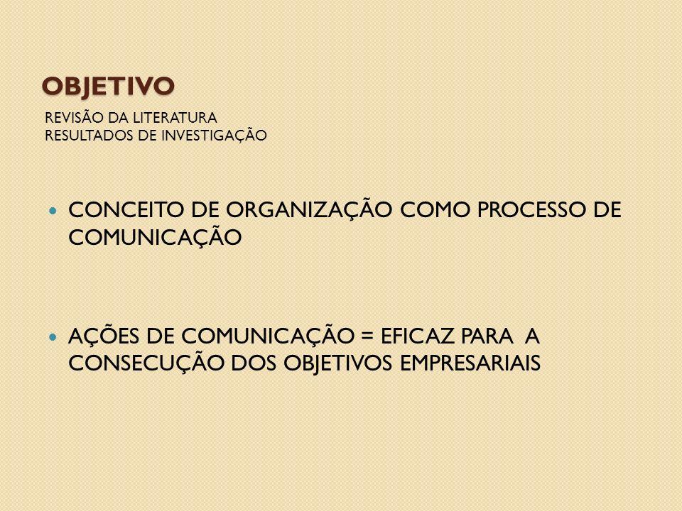 OBJETIVO CONCEITO DE ORGANIZAÇÃO COMO PROCESSO DE COMUNICAÇÃO