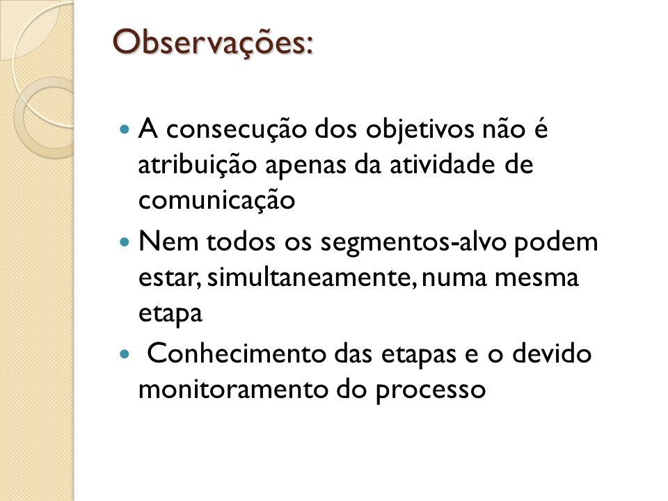 Observações:A consecução dos objetivos não é atribuição apenas da atividade de comunicação.