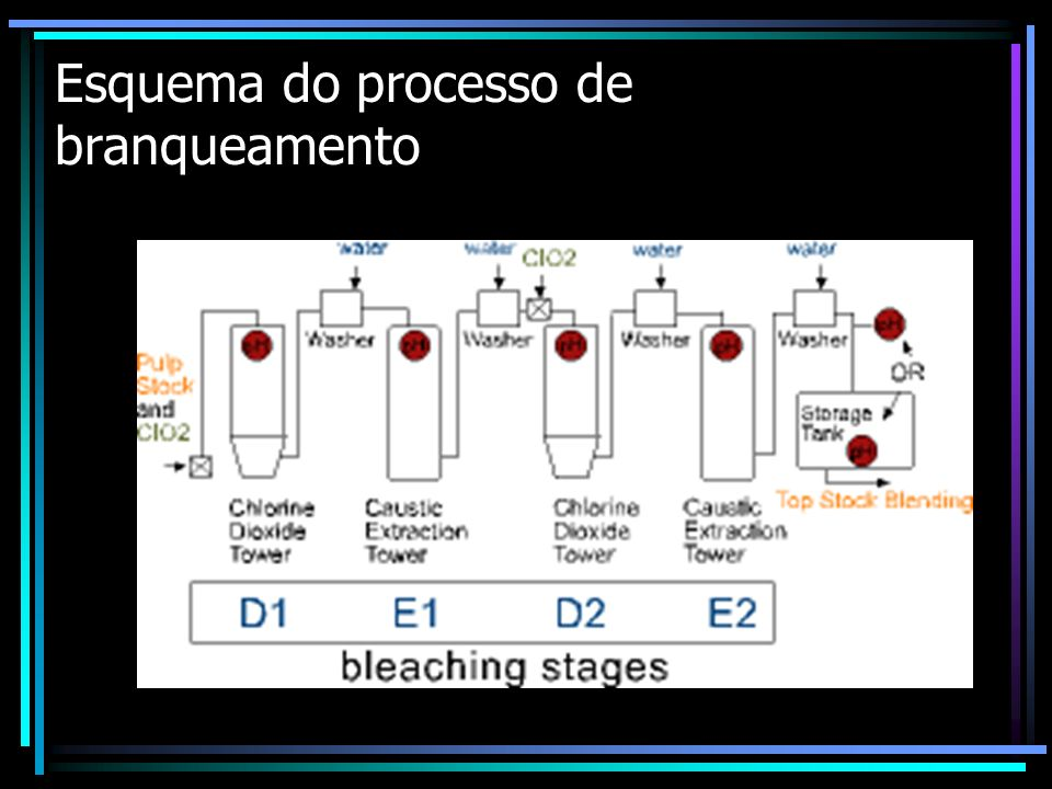 Esquema do processo de branqueamento