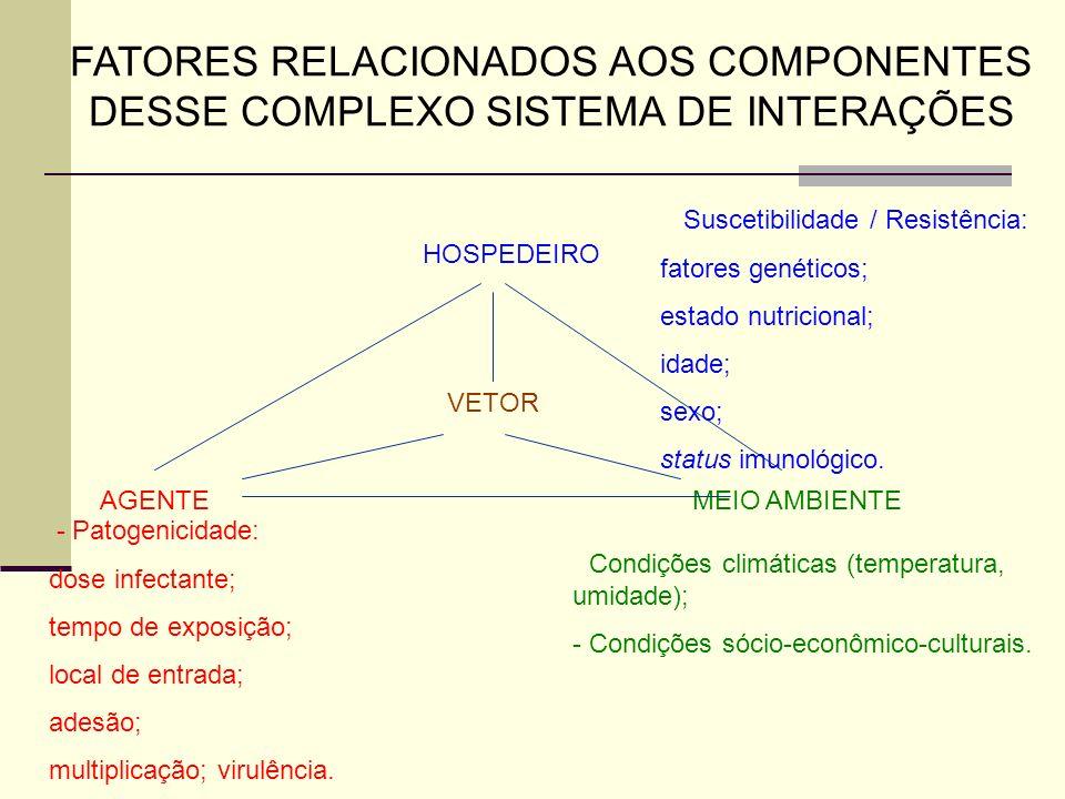 FATORES RELACIONADOS AOS COMPONENTES DESSE COMPLEXO SISTEMA DE INTERAÇÕES