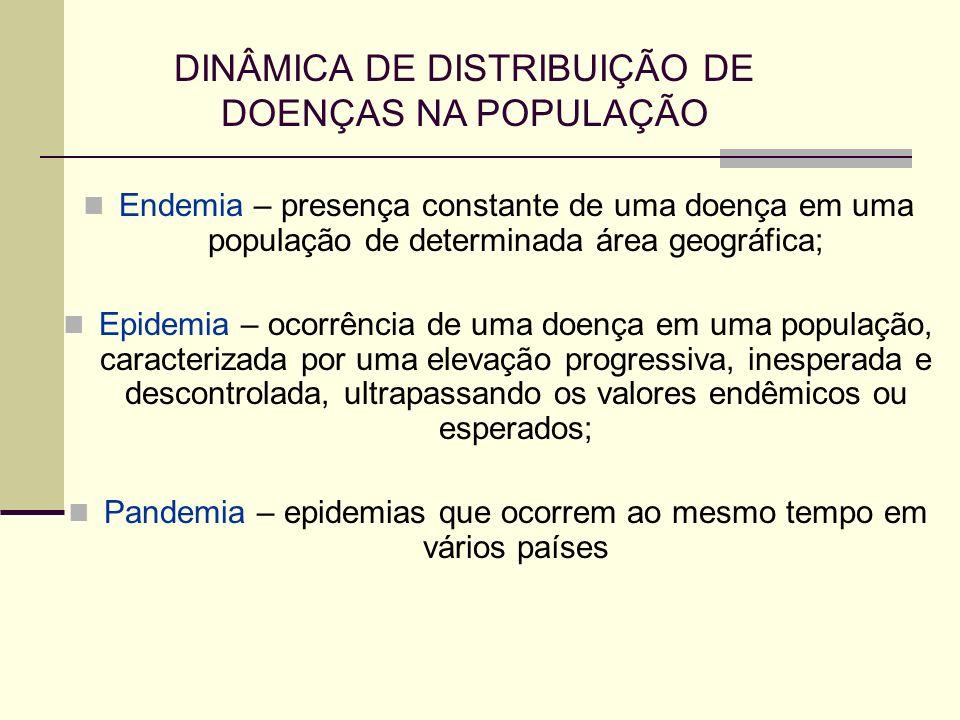 DINÂMICA DE DISTRIBUIÇÃO DE DOENÇAS NA POPULAÇÃO