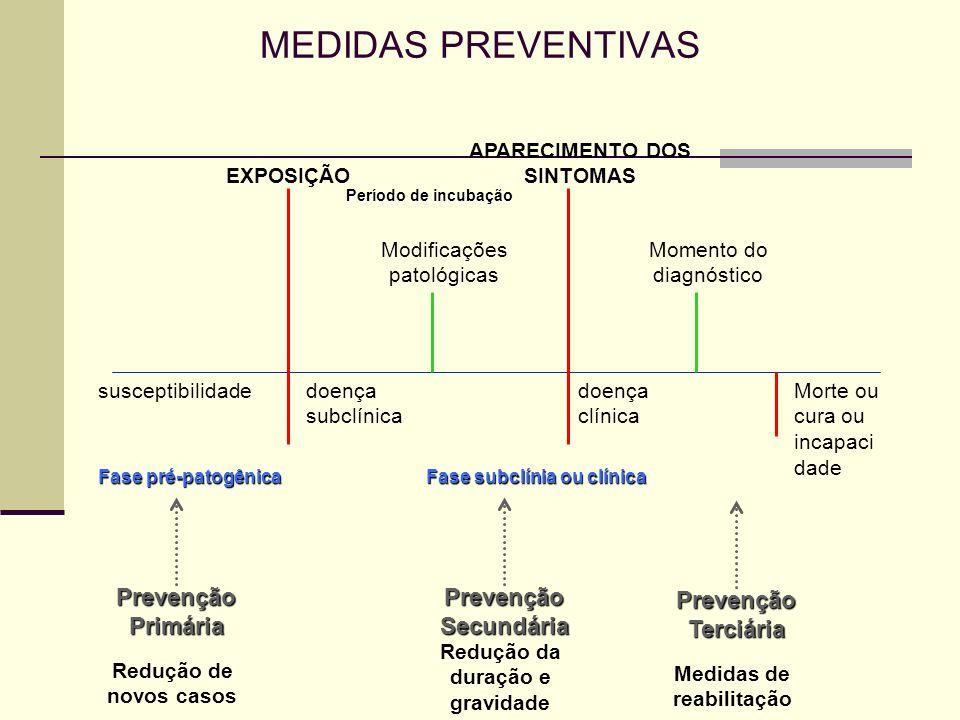 MEDIDAS PREVENTIVAS Prevenção Primária Prevenção Secundária