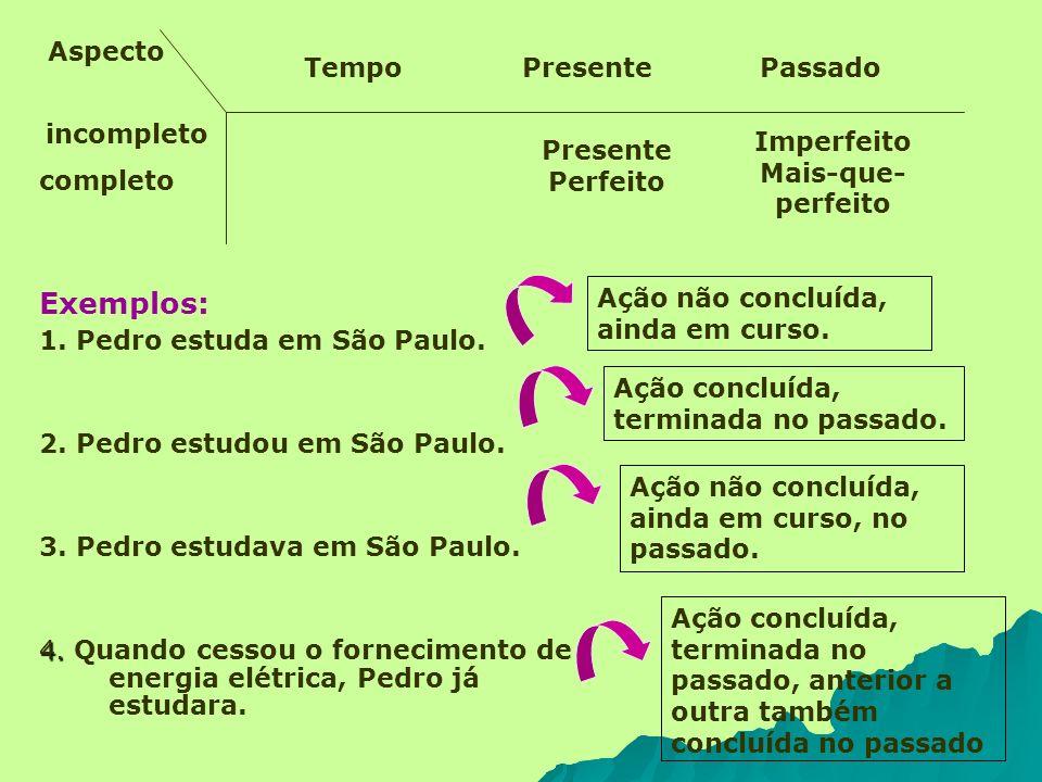 Exemplos: Aspecto Tempo Presente Passado incompleto completo