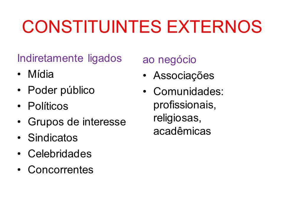 CONSTITUINTES EXTERNOS