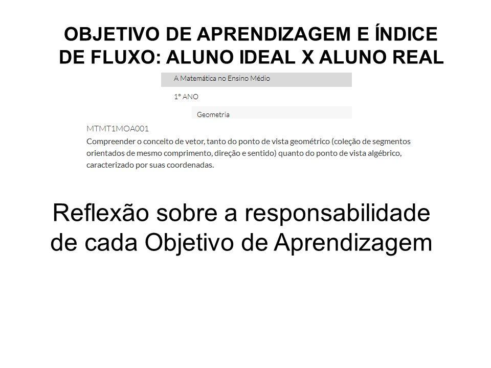 OBJETIVO DE APRENDIZAGEM E ÍNDICE DE FLUXO: ALUNO IDEAL X ALUNO REAL