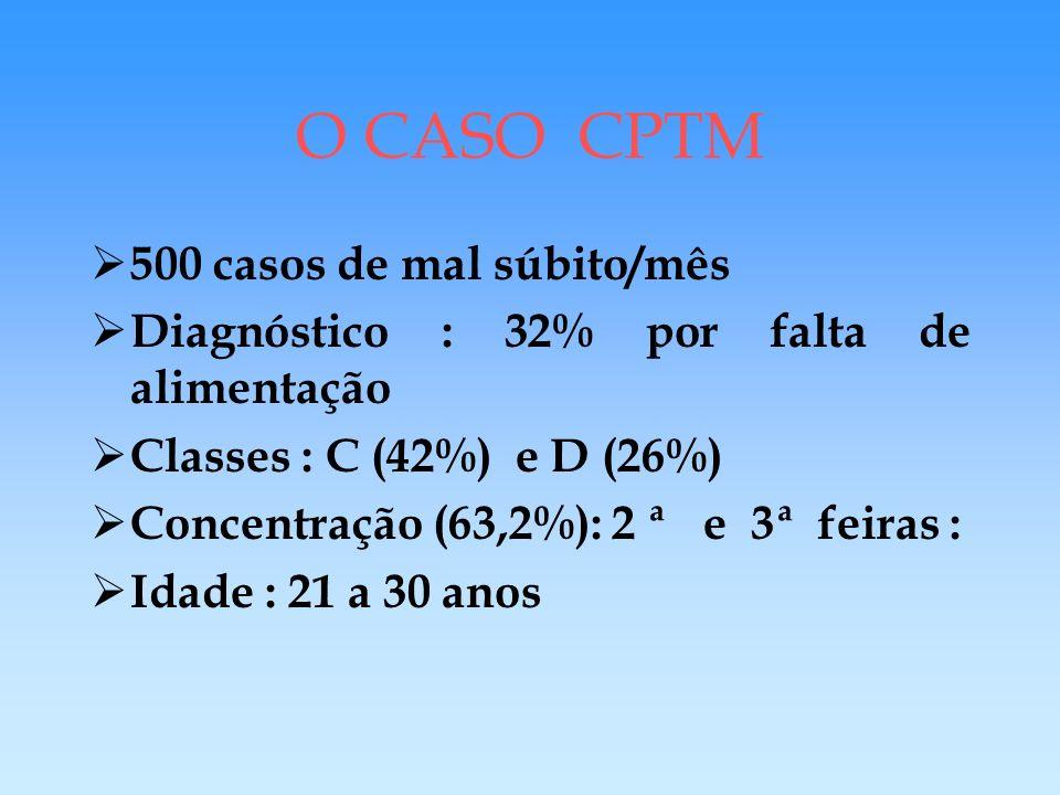 O CASO CPTM 500 casos de mal súbito/mês