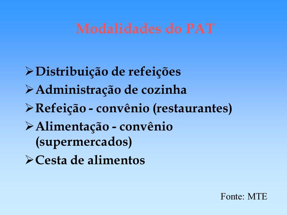 Modalidades do PAT Distribuição de refeições Administração de cozinha