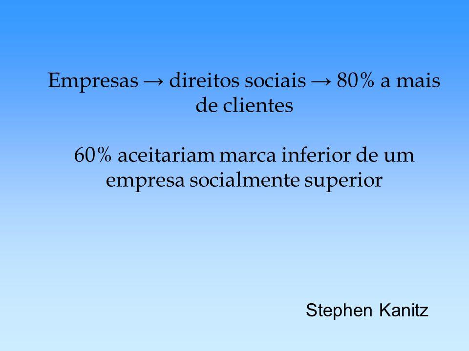 Empresas → direitos sociais → 80% a mais de clientes 60% aceitariam marca inferior de um empresa socialmente superior
