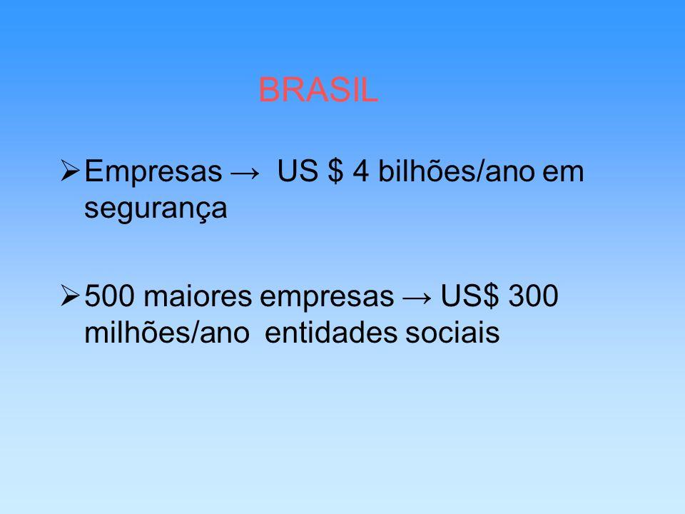 BRASIL Empresas → US $ 4 bilhões/ano em segurança