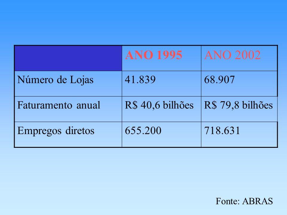 ANO 1995 ANO 2002 Número de Lojas 41.839 68.907 Faturamento anual