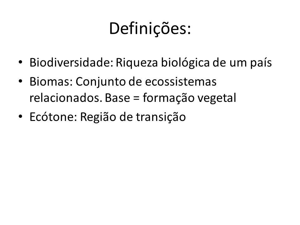 Definições: Biodiversidade: Riqueza biológica de um país