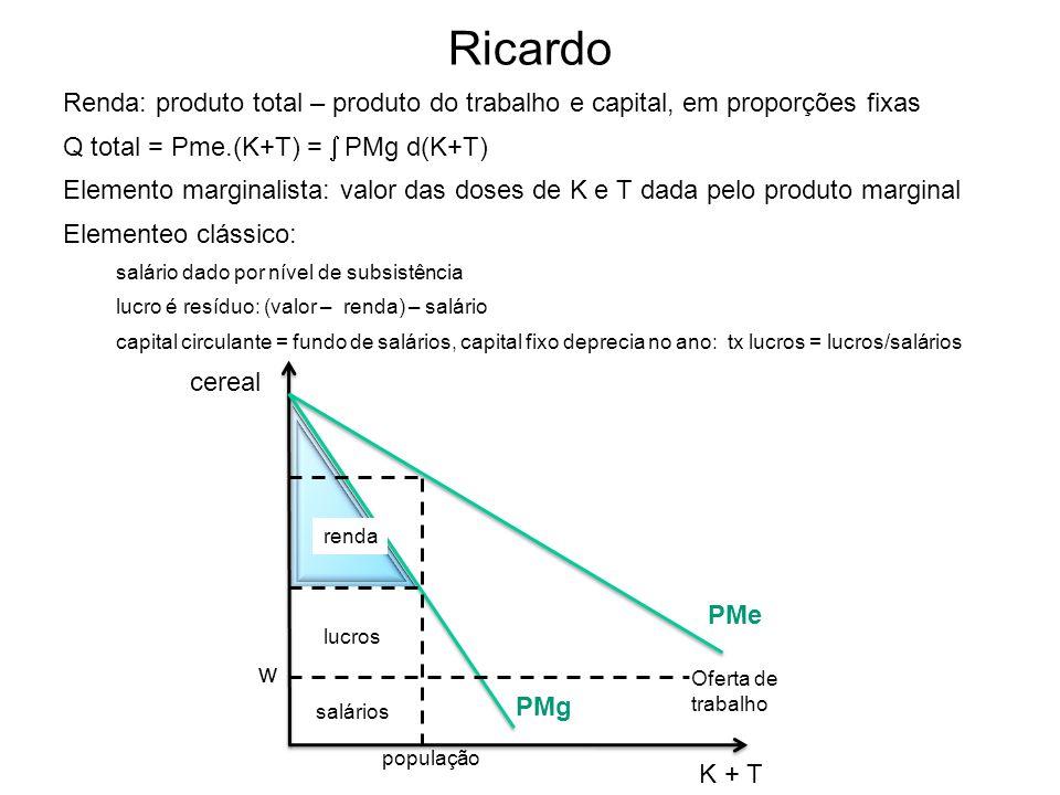 Ricardo Renda: produto total – produto do trabalho e capital, em proporções fixas. Q total = Pme.(K+T) =  PMg d(K+T)