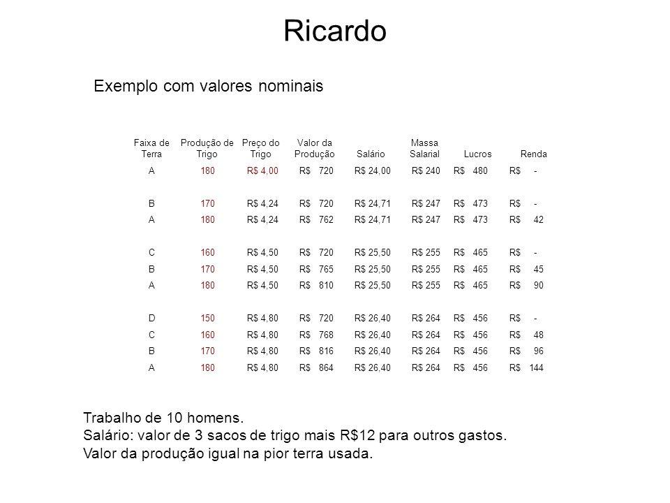 Ricardo Exemplo com valores nominais Trabalho de 10 homens.