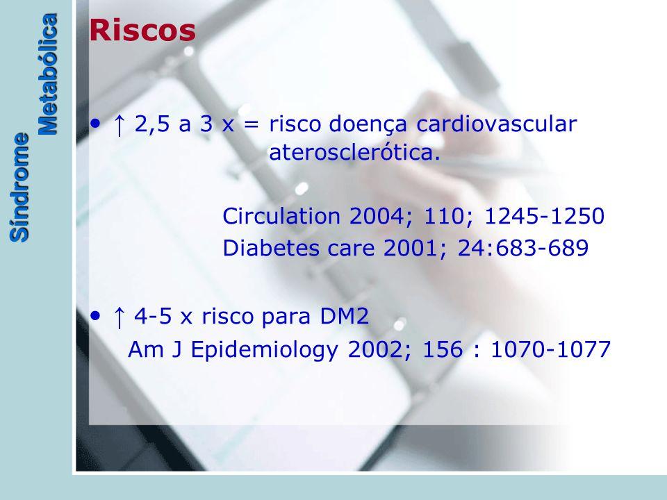 Riscos ↑ 2,5 a 3 x = risco doença cardiovascular aterosclerótica.