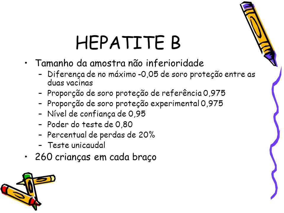HEPATITE B Tamanho da amostra não inferioridade
