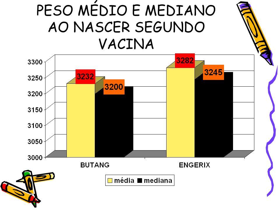 PESO MÉDIO E MEDIANO AO NASCER SEGUNDO VACINA