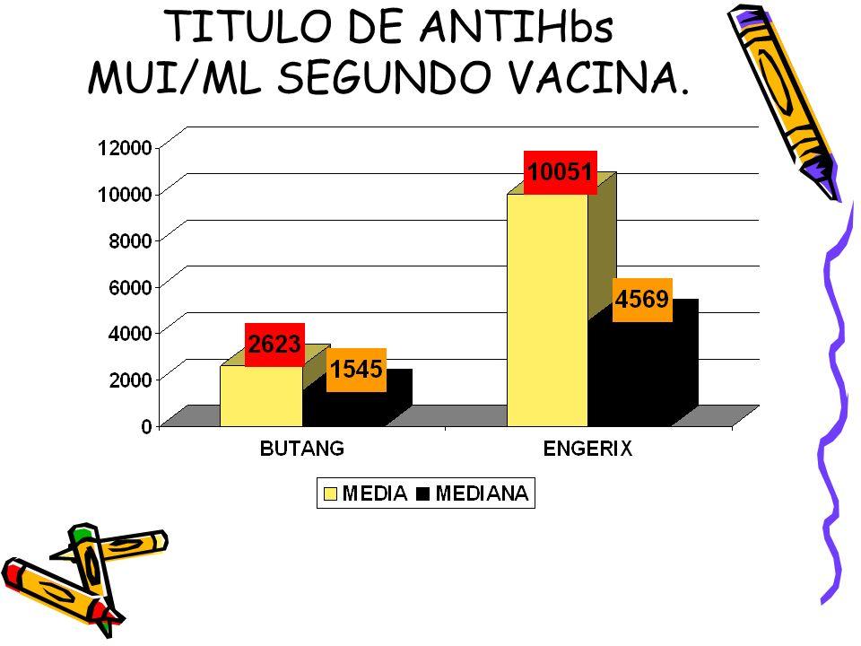 TITULO DE ANTIHbs MUI/ML SEGUNDO VACINA.