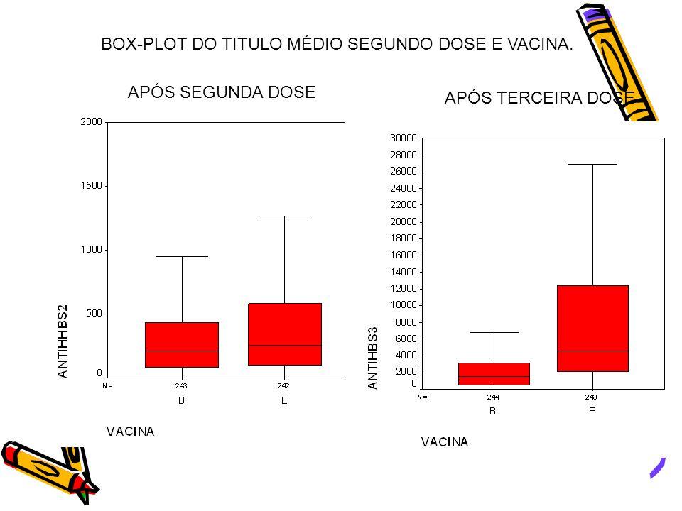 BOX-PLOT DO TITULO MÉDIO SEGUNDO DOSE E VACINA.