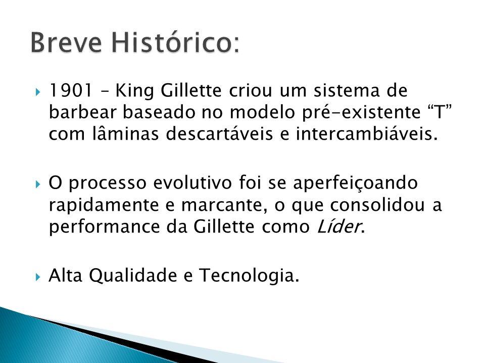 Breve Histórico: 1901 – King Gillette criou um sistema de barbear baseado no modelo pré-existente T com lâminas descartáveis e intercambiáveis.