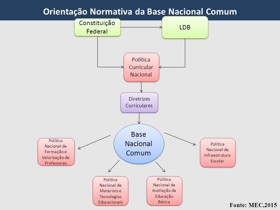 Orientação Normativa da Base Nacional Comum