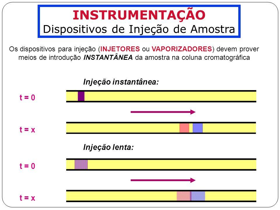 Dispositivos de Injeção de Amostra