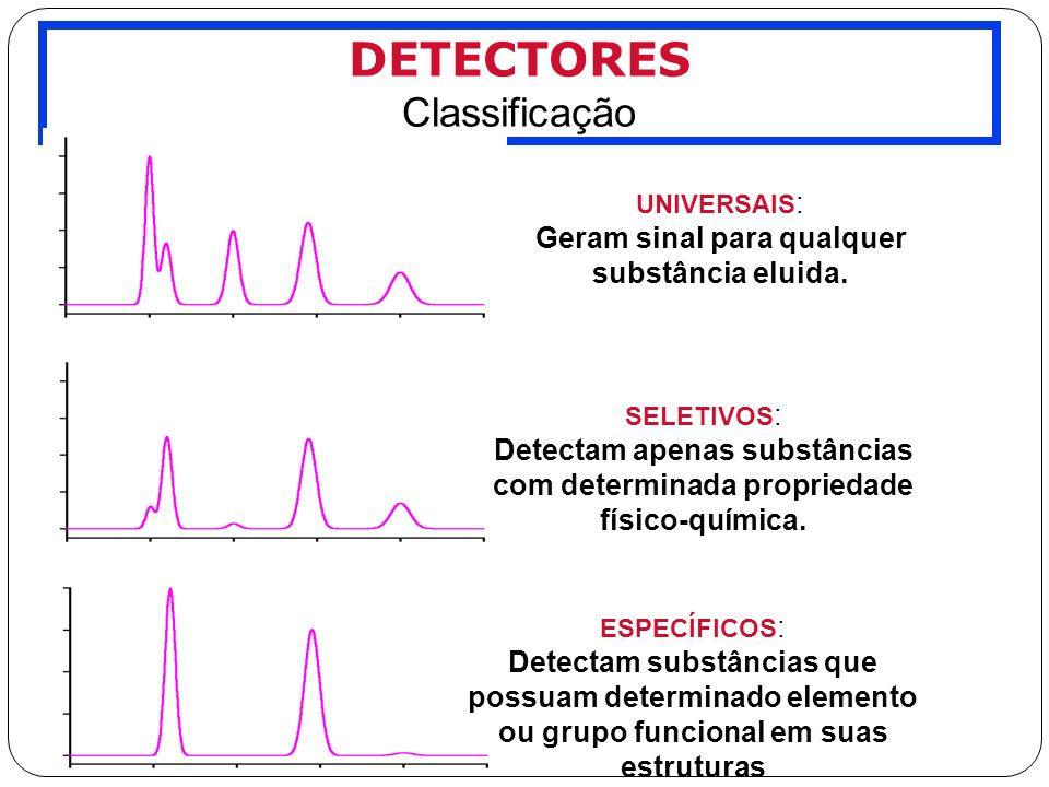 DETECTORES Classificação Geram sinal para qualquer substância eluida.