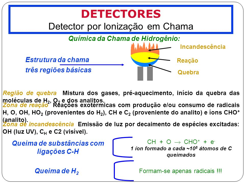 DETECTORES Detector por Ionização em Chama
