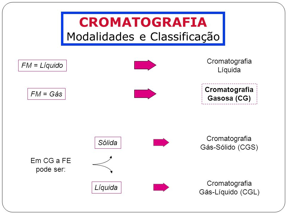 Modalidades e Classificação