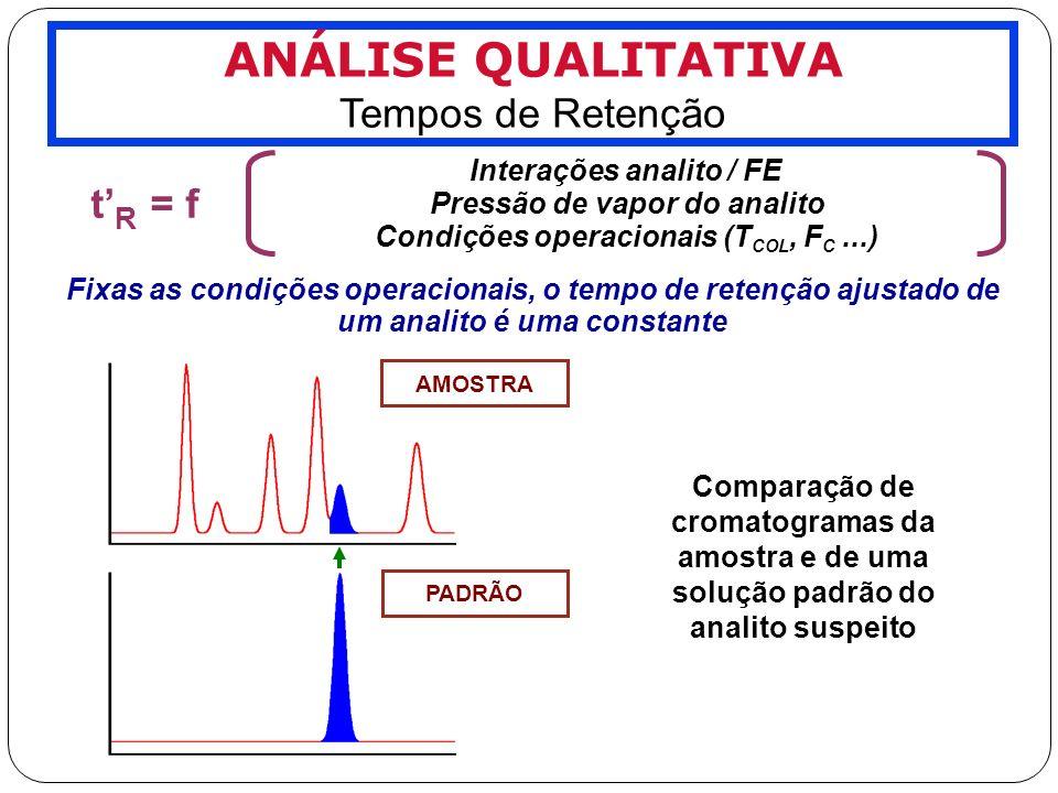 ANÁLISE QUALITATIVA Tempos de Retenção t'R = f Interações analito / FE