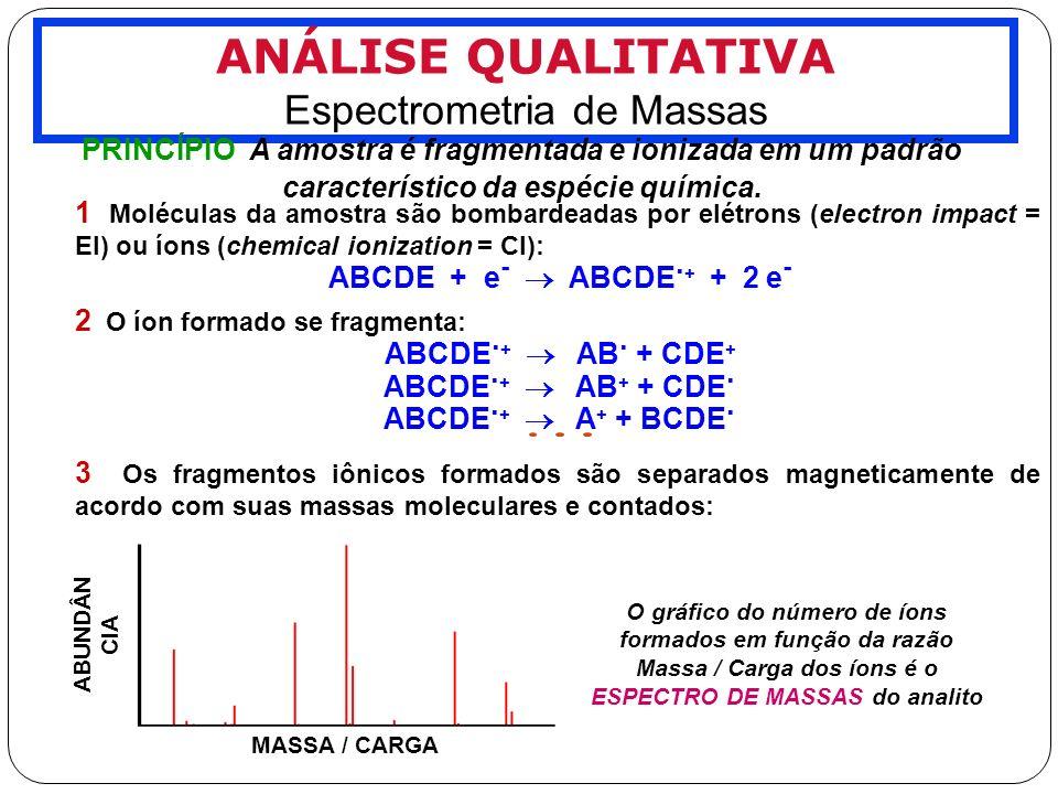 Espectrometria de Massas