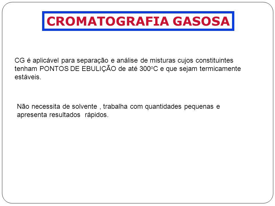 CROMATOGRAFIA GASOSA CG é aplicável para separação e análise de misturas cujos constituintes.