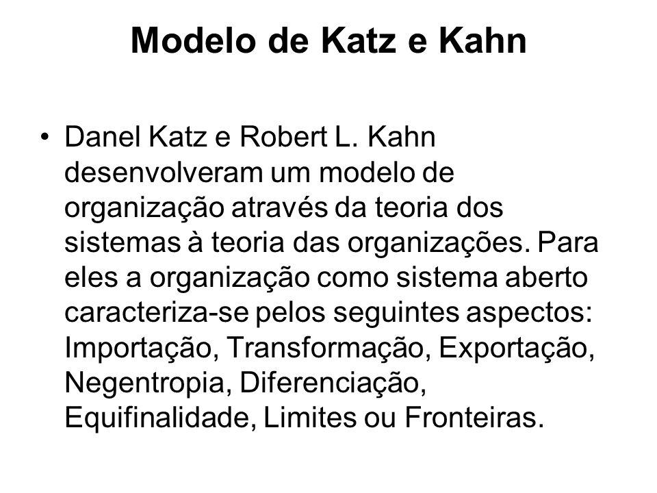 Modelo de Katz e Kahn