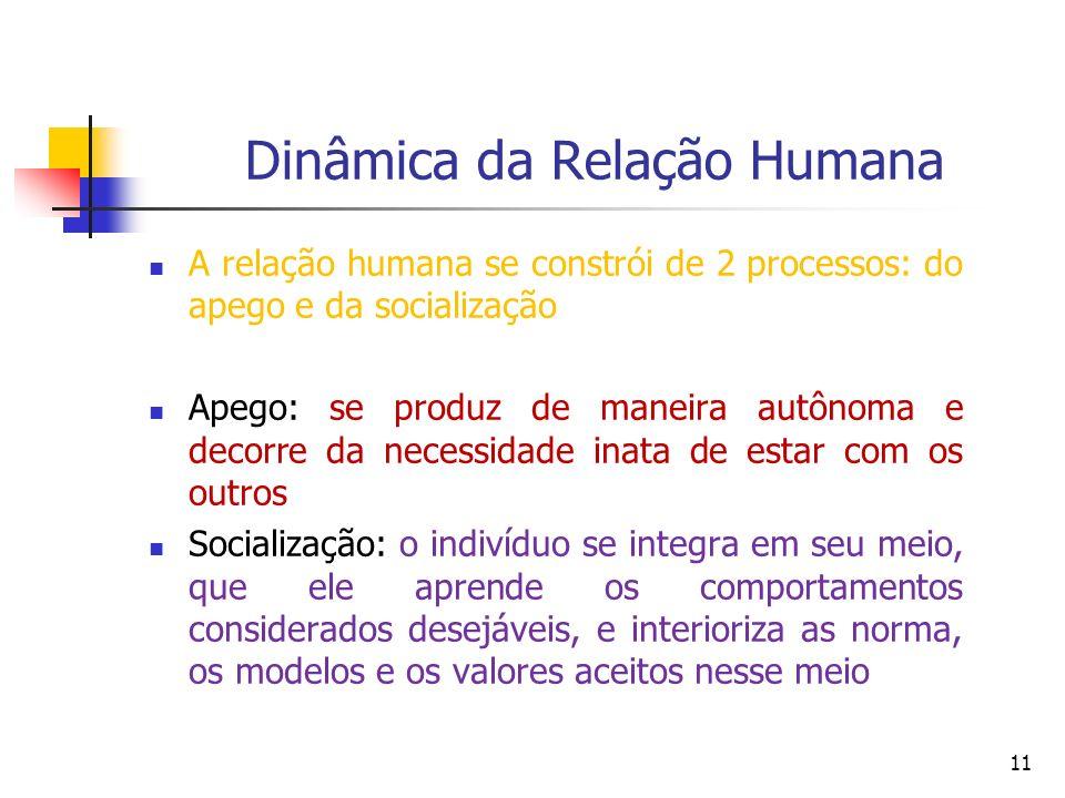 Dinâmica da Relação Humana