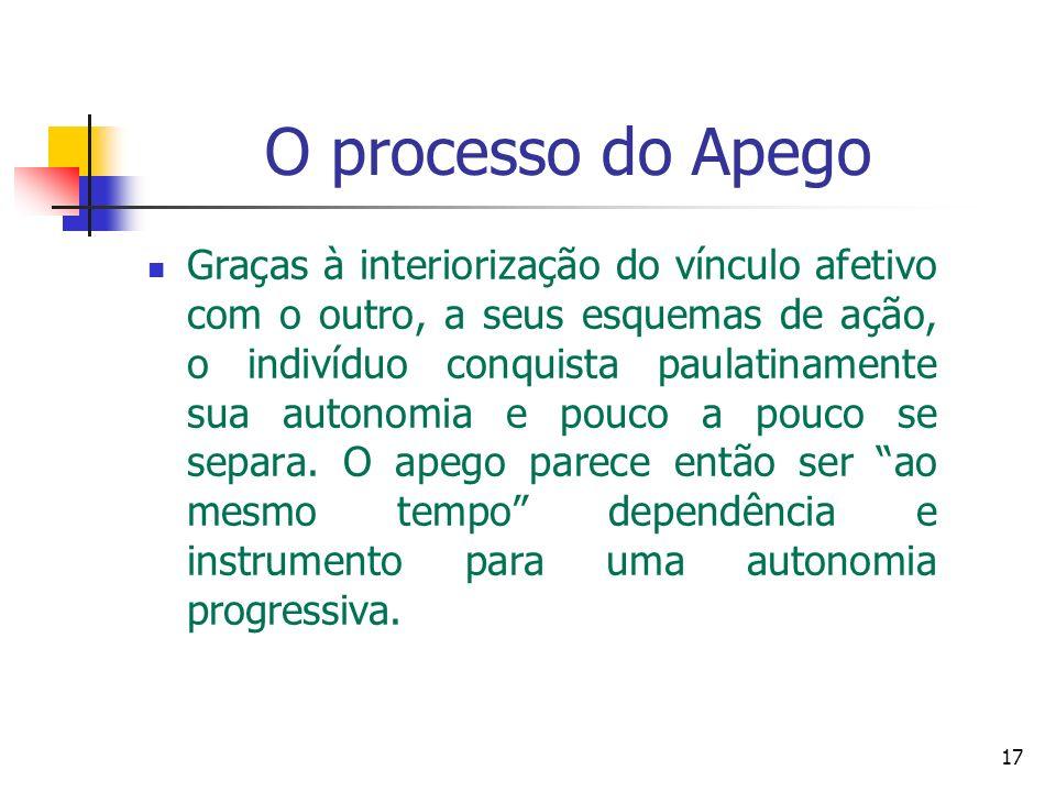 O processo do Apego