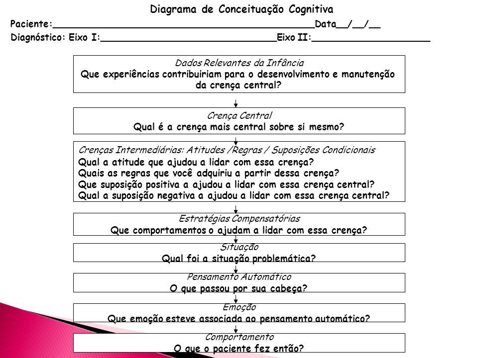 Diagrama de Conceituação Cognitiva